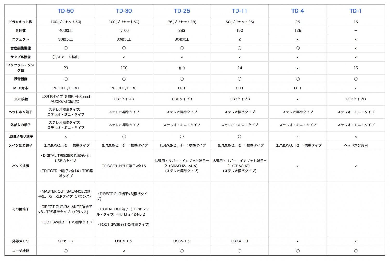 roland音源比較表